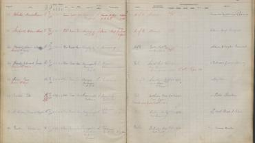 Police Service Register 1915 showing Maude Rhodes and Lillian Armfield at the top. NRS 10945 8-3259 p49